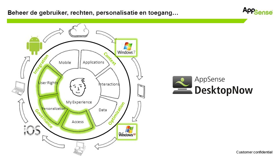 Customer confidential Beheer de gebruiker, rechten, personalisatie en toegang… Mobile Applications Interactions Data Access Personalization User Rights Context Integration Optimization Governance My Experience