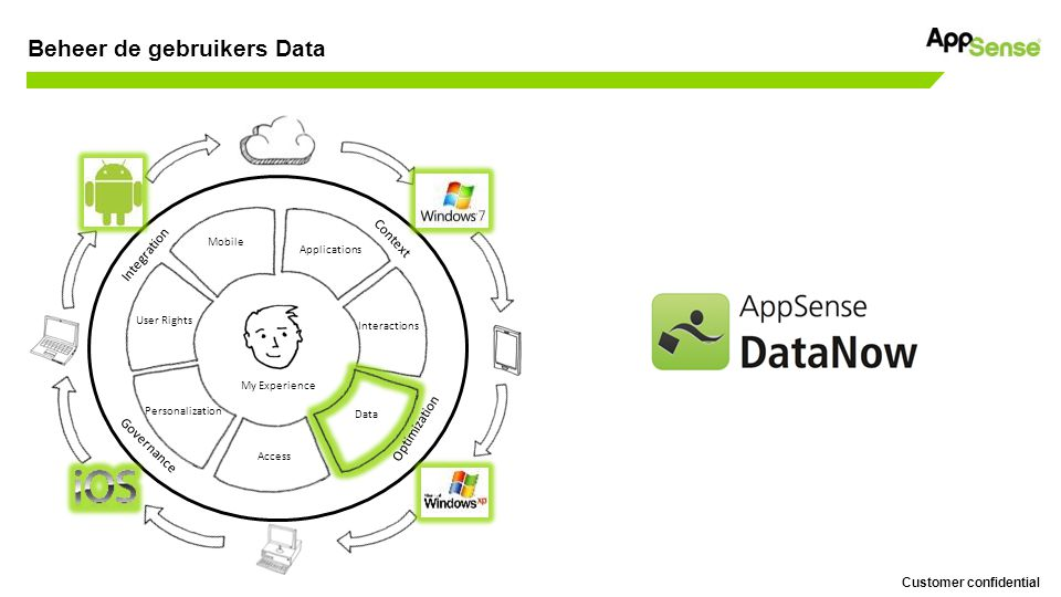 Customer confidential DataNow TM Internal storage Mobile/Tablet Clients