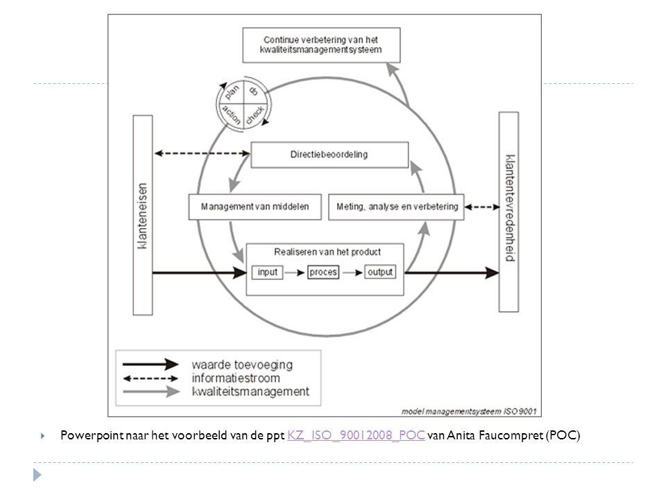  Powerpoint naar het voorbeeld van de ppt KZ_ISO_90012008_POC van Anita Faucompret (POC)KZ_ISO_90012008_POC