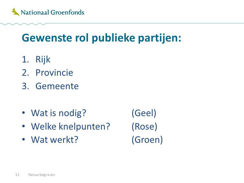 Gewenste rol publieke partijen: 1.Rijk 2.Provincie 3.Gemeente Wat is nodig (Geel) Welke knelpunten (Rose) Wat werkt (Groen) Natuurbegraven11