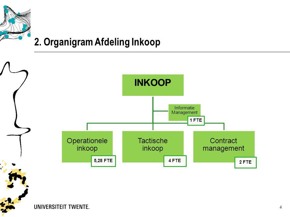 2. Organigram Afdeling Inkoop 4 INKOOP Operationele inkoop 5,28 FTE Tactische inkoop 4 FTE Contract management 2 FTE Informatie Management 1 FTE