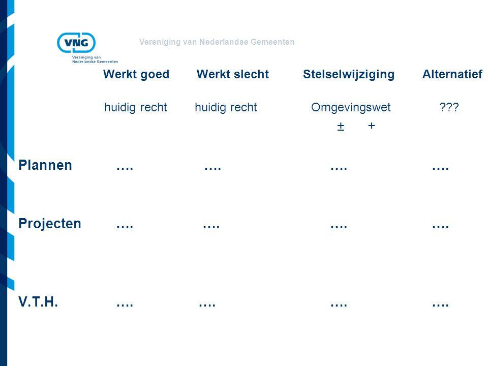 Vereniging van Nederlandse Gemeenten Werkt goed Werkt slecht Stelselwijziging Alternatief huidig recht huidig rechtOmgevingswet ???  ± + Plannen…. ….