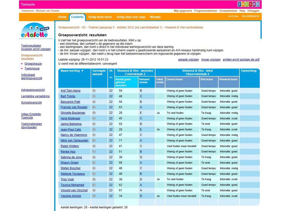 Inhoud Start Inleiding ECK2/UWLR Zwijsen Dotcomschool Vanuit de programma's van Zwijsen worden de leerresultaten verzonden naar het SchoolOAS van Dotcomschool.