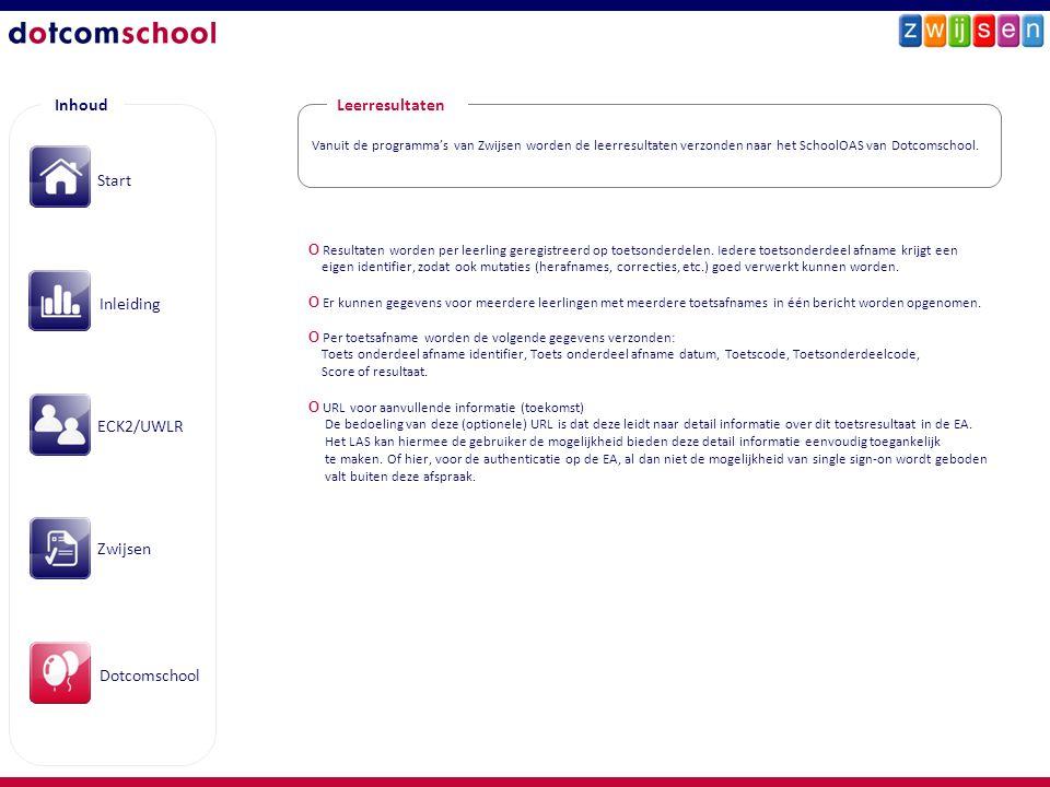 Inhoud Start Inleiding ECK2/UWLR Zwijsen Dotcomschool Vanuit de programma's van Zwijsen worden de leerresultaten verzonden naar het SchoolOAS van Dotc