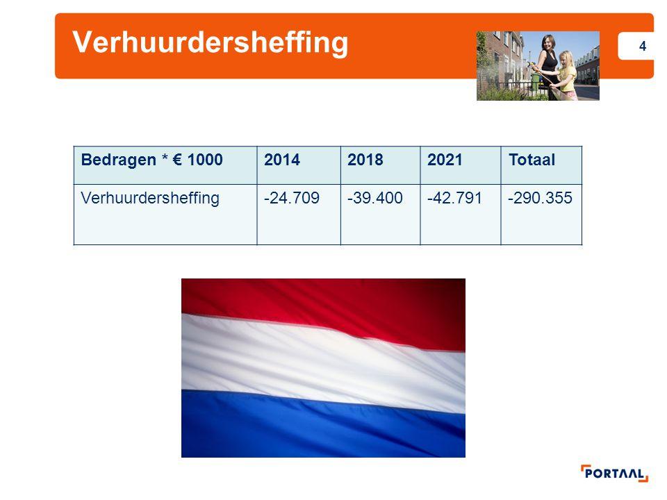 Verhuurdersheffing 4 Bedragen * € 1000201420182021Totaal Verhuurdersheffing-24.709-39.400-42.791-290.355