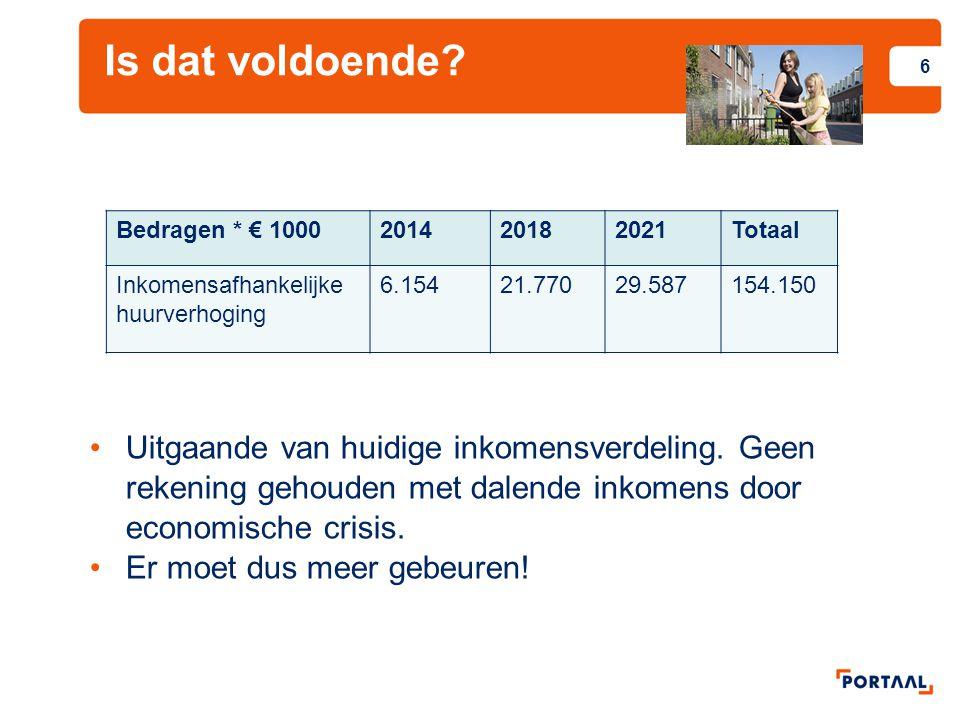 Besparing op leefbaarheid Vanaf 2014 halvering van het leefbaarheidsbudget.