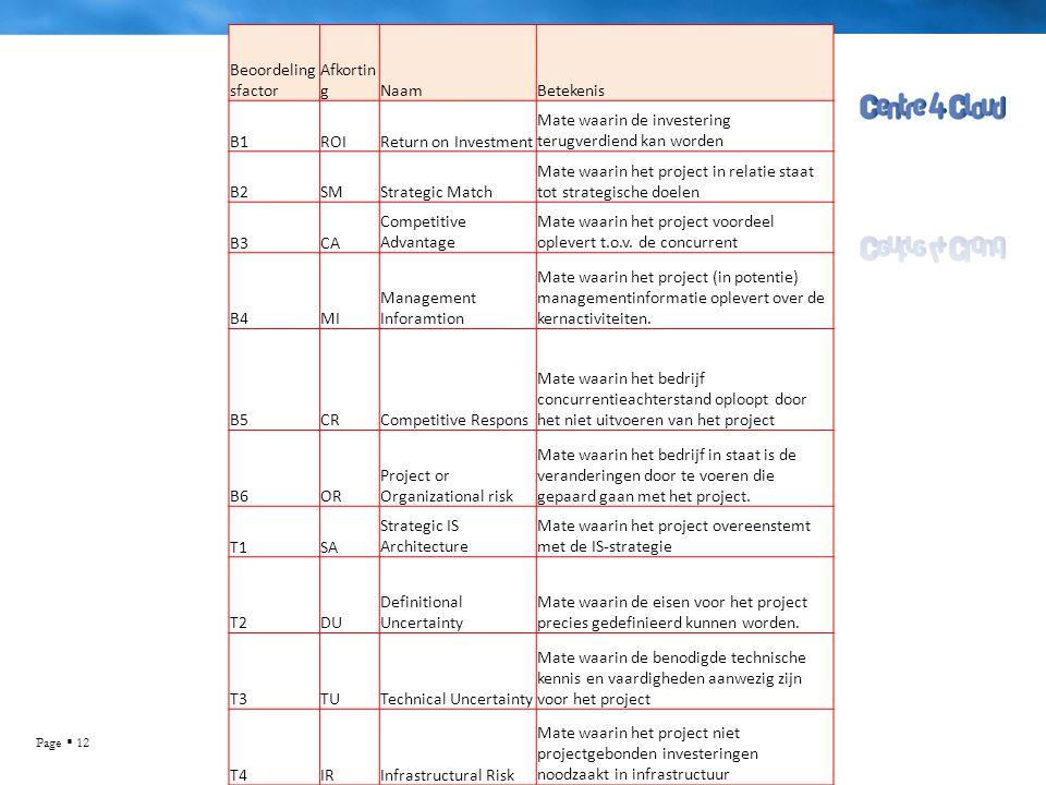 Page  12 Beoordeling sfactor Afkortin gNaamBetekenis B1ROIReturn on Investment Mate waarin de investering terugverdiend kan worden B2SMStrategic Matc