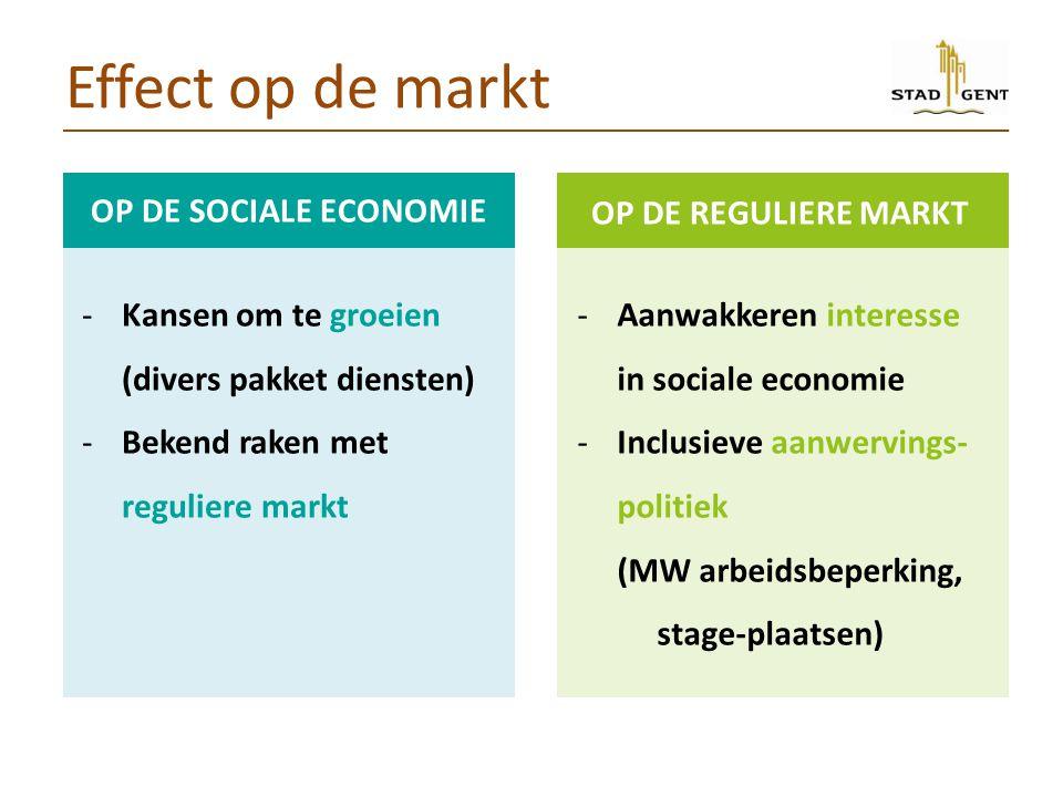 Effect op de markt OP DE SOCIALE ECONOMIE -Kansen om te groeien (divers pakket diensten) -Bekend raken met reguliere markt OP DE REGULIERE MARKT -Aanwakkeren interesse in sociale economie -Inclusieve aanwervings- politiek (MW arbeidsbeperking, stage-plaatsen)
