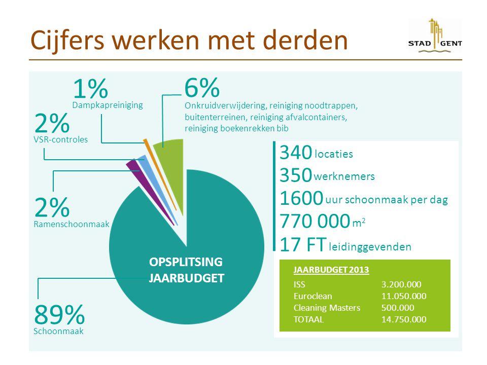 Cijfers werken met derden 89% Schoonmaak 6% Onkruidverwijdering, reiniging noodtrappen, buitenterreinen, reiniging afvalcontainers, reiniging boekenrekken bib 2% Ramenschoonmaak 2% VSR-controles 1% Dampkapreiniging OPSPLITSING JAARBUDGET 340 350 locaties 770 000 1600 uur schoonmaak per dag werknemers m2m2 17 FT leidinggevenden JAARBUDGET 2013 ISS3.200.000 Euroclean11.050.000 Cleaning Masters500.000 TOTAAL14.750.000