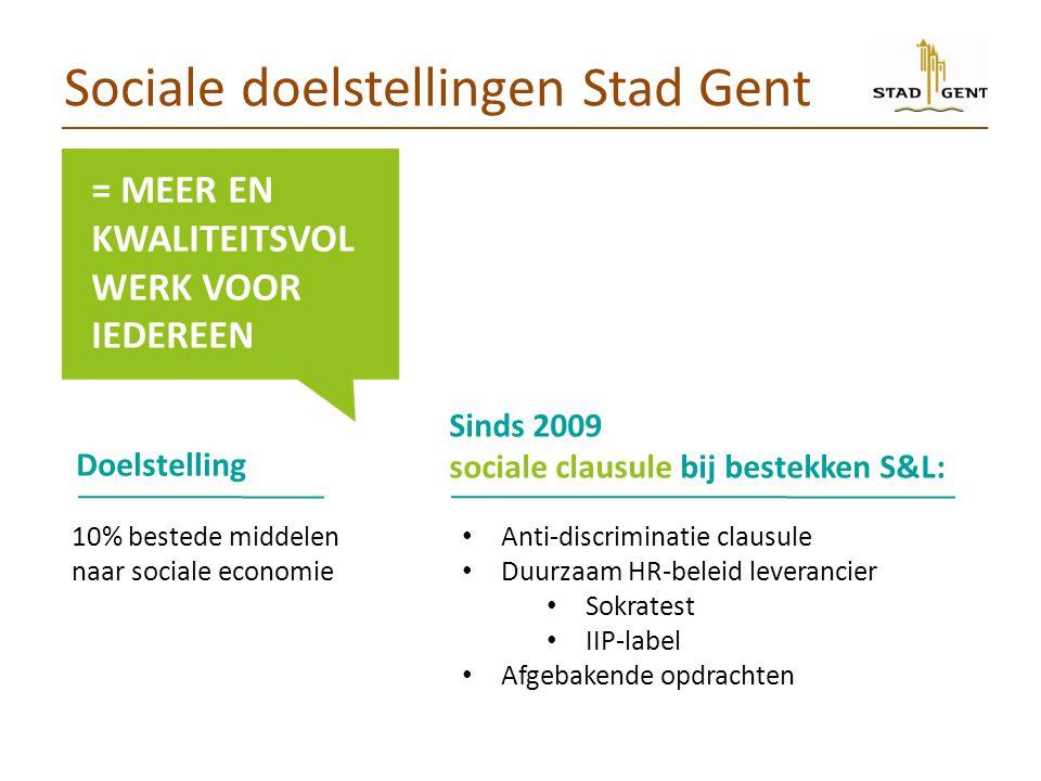Sociale doelstellingen Stad Gent Anti-discriminatie clausule Duurzaam HR-beleid leverancier Sokratest IIP-label Afgebakende opdrachten = MEER EN KWALITEITSVOL WERK VOOR IEDEREEN Doelstelling 10% bestede middelen naar sociale economie Sinds 2009 sociale clausule bij bestekken S&L: