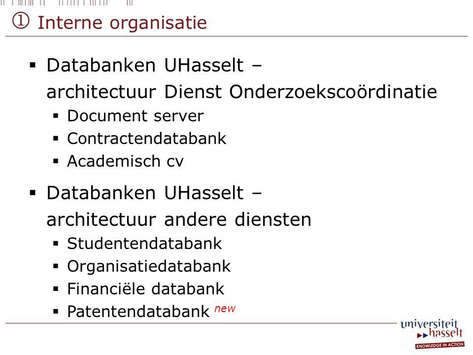  Interne organisatie  Databanken UHasselt – architectuur Dienst Onderzoekscoördinatie  Document server  Contractendatabank  Academisch cv  Datab