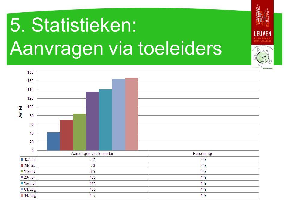5. Statistieken: Aanvragen via toeleiders