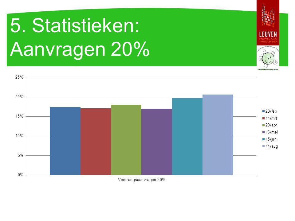 5. Statistieken: Aanvragen 20%