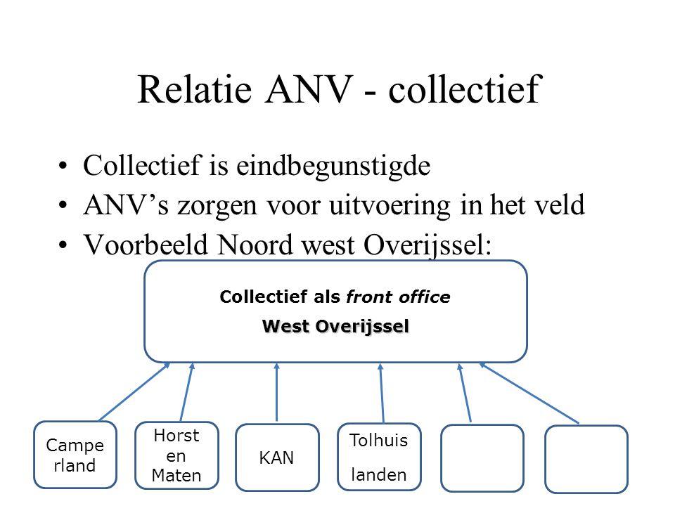 Relatie ANV - collectief Collectief is eindbegunstigde ANV's zorgen voor uitvoering in het veld Voorbeeld Noord west Overijssel: Collectief als front office West Overijssel Campe rland Horst en Maten KAN Tolhuis landen