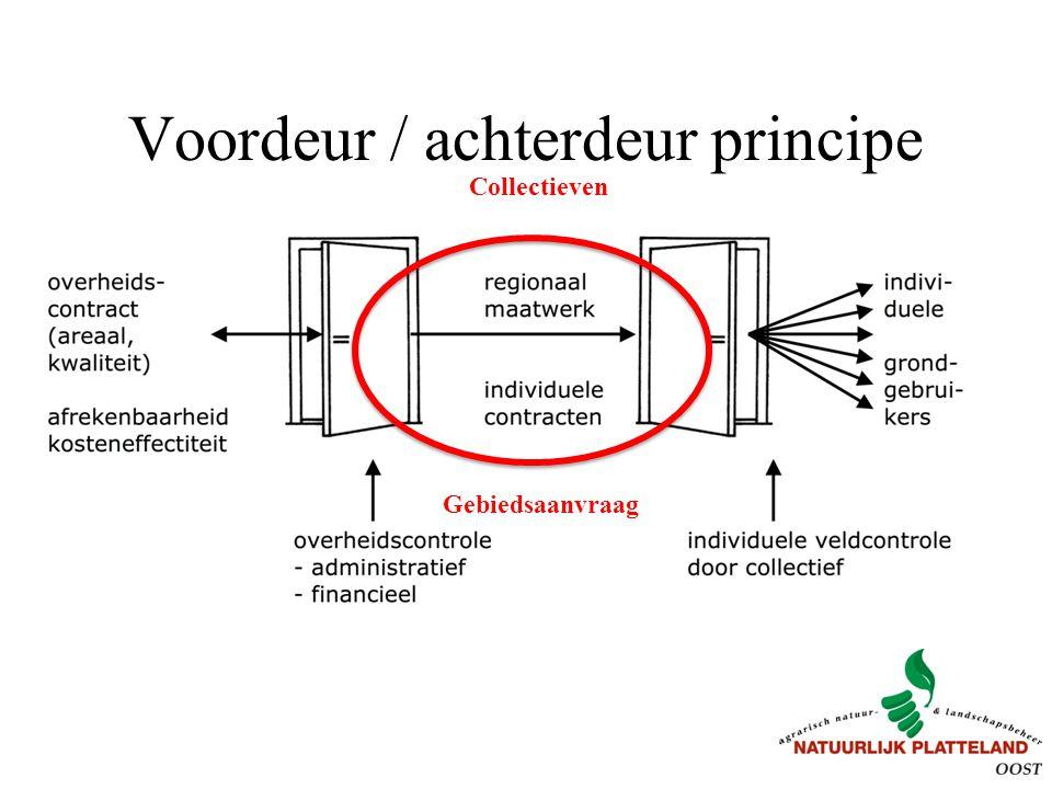 Voordeur / achterdeur principe Collectieven Gebiedsaanvraag