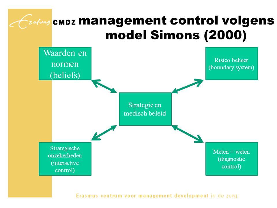 management control volgens model Simons (2000) Waarden en normen (beliefs) Strategische onzekerheden (interactive control) Risico beheer (boundary sys