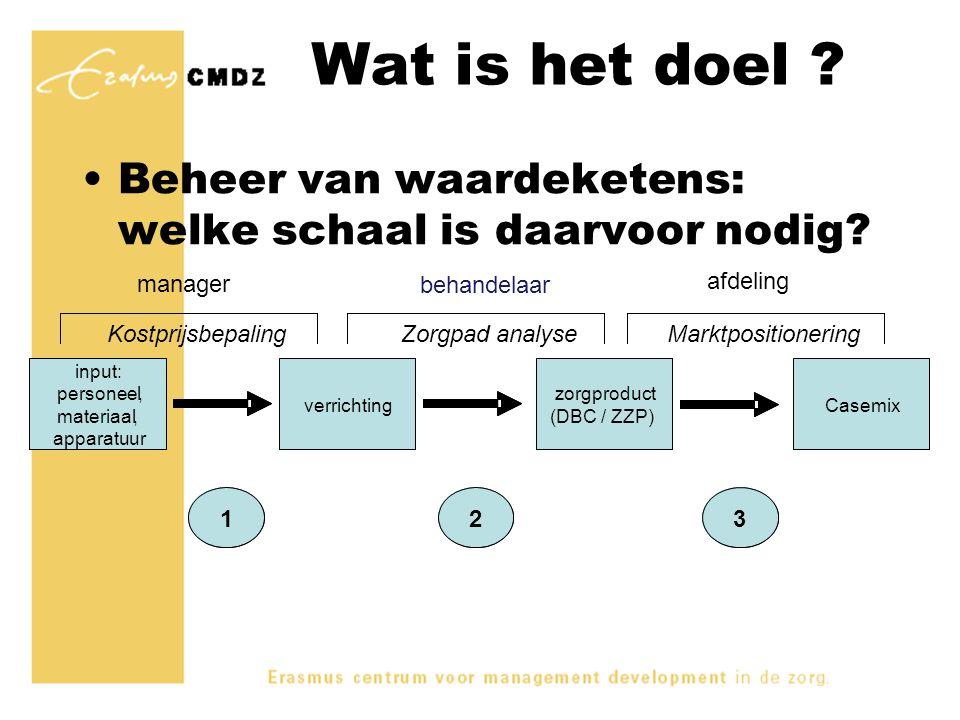 Wat is het doel ? Beheer van waardeketens: welke schaal is daarvoor nodig? input: personeel, materiaal, apparatuur verrichting zorgproduct (DBC / DRG)