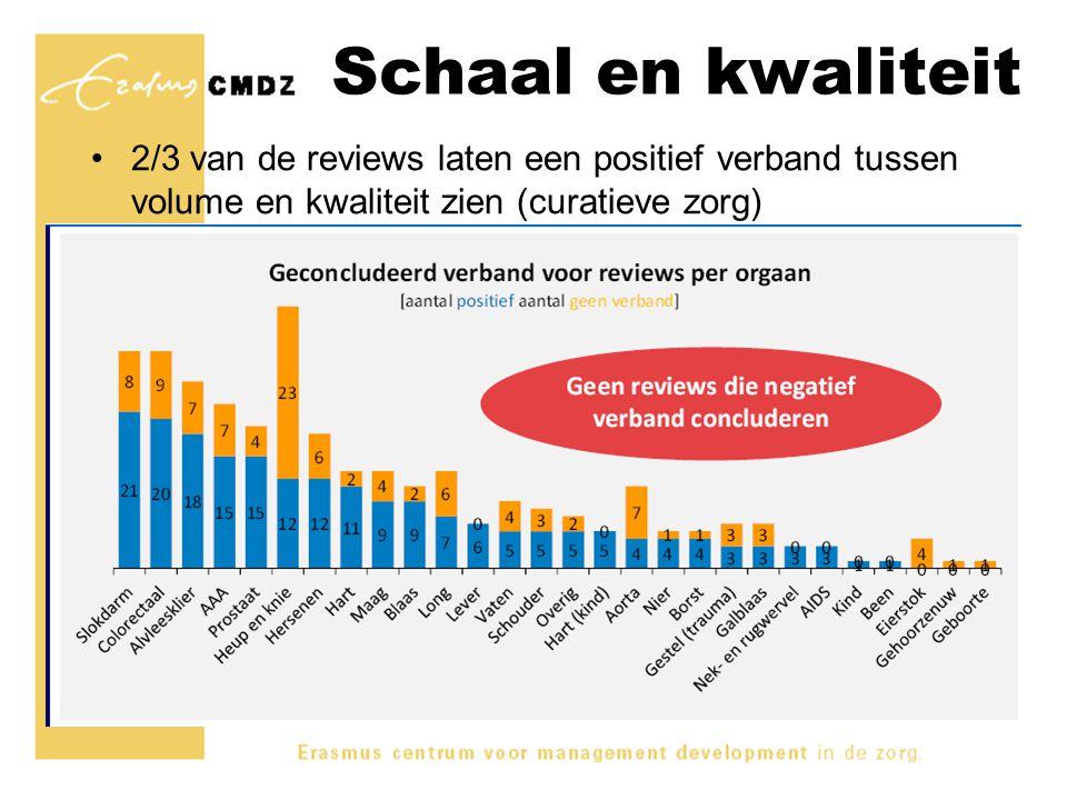 Schaal en kwaliteit 2/3 van de reviews laten een positief verband tussen volume en kwaliteit zien (curatieve zorg)