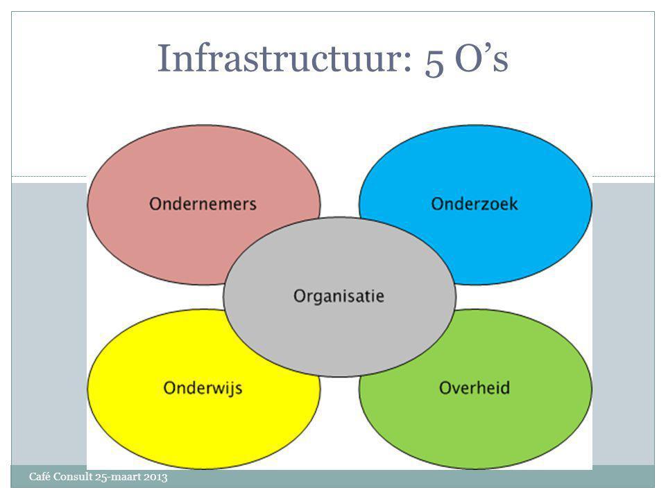 Infrastructuur: 5 O's Café Consult 25-maart 2013