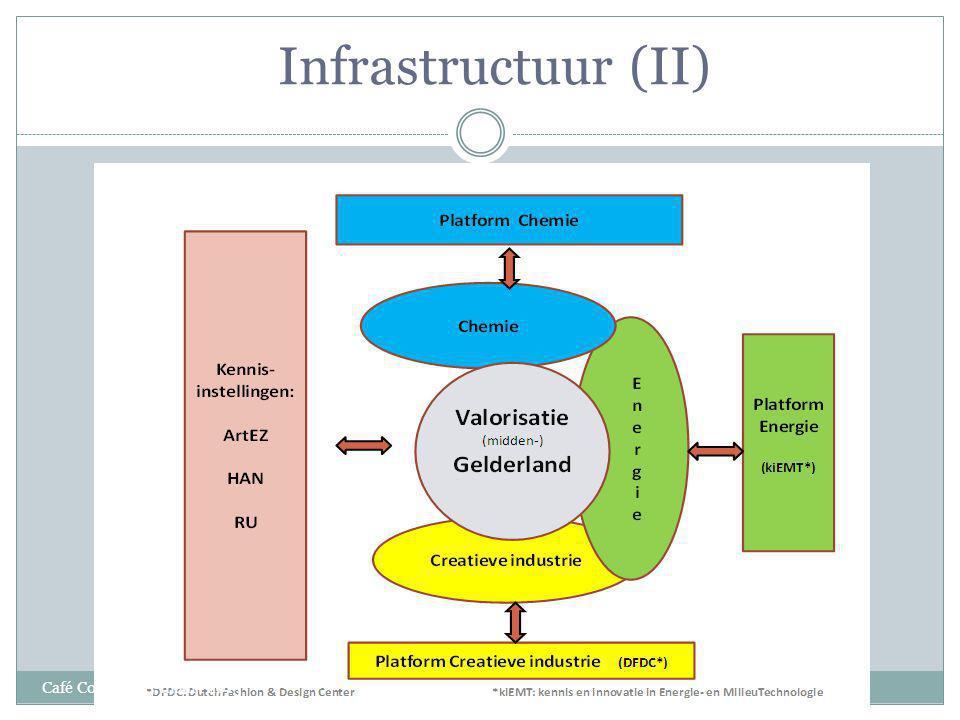 Infrastructuur (II) Café Consult 25-maart 2013