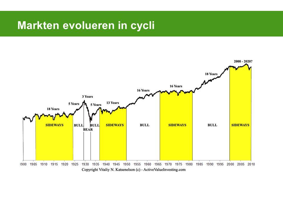 Markten evolueren in cycli