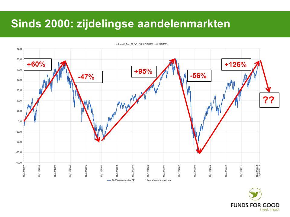 +60% -47% +95% -56% +126% ?? Sinds 2000: zijdelingse aandelenmarkten