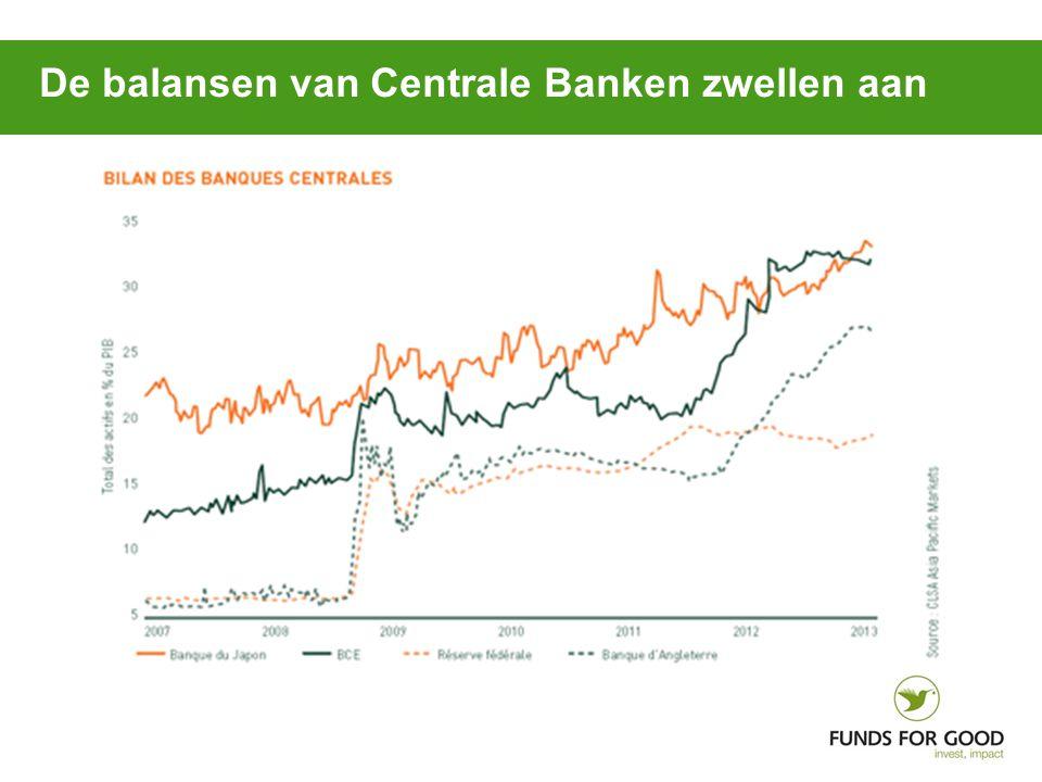 De balansen van Centrale Banken zwellen aan