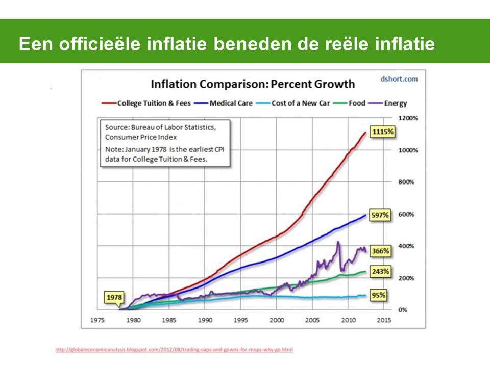 Een officieële inflatie beneden de reële inflatie
