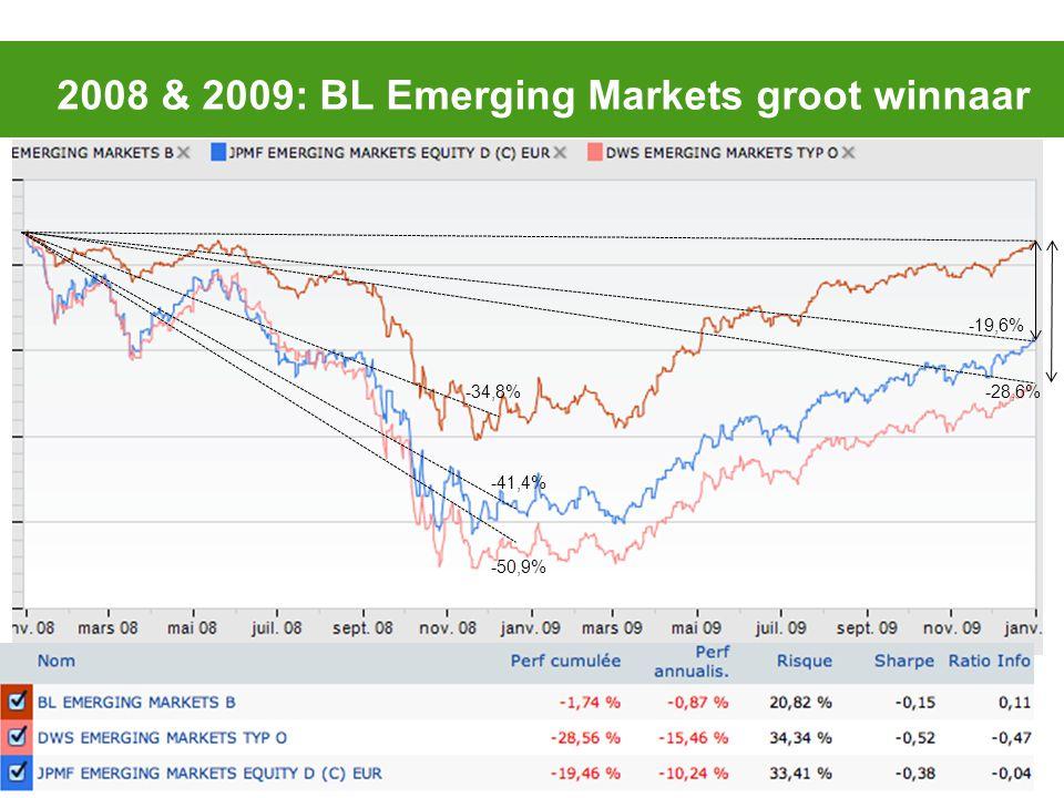 2008 & 2009: BL Emerging Markets groot winnaar -19,6% -28,6%-34,8% -41,4% -50,9%