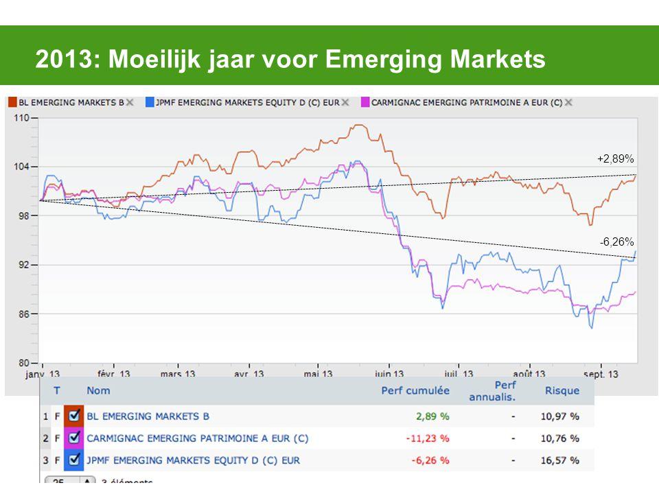 2013: Moeilijk jaar voor Emerging Markets +2,89% -6,26%