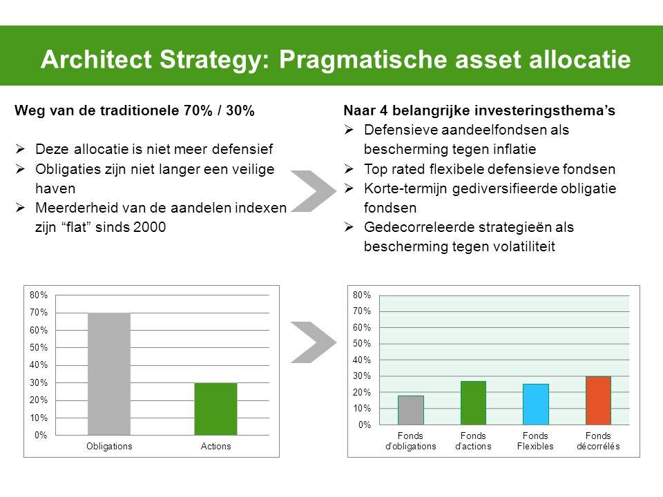 Weg van de traditionele 70% / 30%  Deze allocatie is niet meer defensief  Obligaties zijn niet langer een veilige haven  Meerderheid van de aandele
