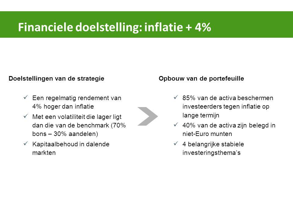 Financiele doelstelling: inflatie + 4% Doelstellingen van de strategie Een regelmatig rendement van 4% hoger dan inflatie Met een volatiliteit die lager ligt dan die van de benchmark (70% bons – 30% aandelen) Kapitaalbehoud in dalende markten Opbouw van de portefeuille 85% van de activa beschermen investeerders tegen inflatie op lange termijn 40% van de activa zijn belegd in niet-Euro munten 4 belangrijke stabiele investeringsthema's