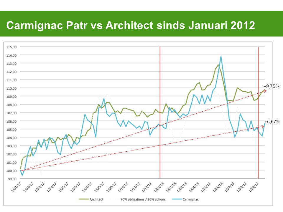Carmignac Patr vs Architect sinds Januari ,75% +5,67%