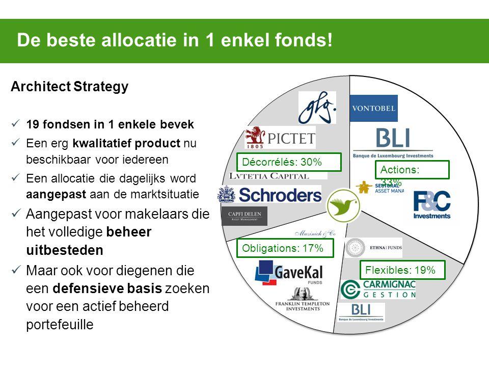 De beste allocatie in 1 enkel fonds! Actions: 33% Flexibles: 19% Obligations: 17% Décorrélés: 30% Architect Strategy 19 fondsen in 1 enkele bevek Een