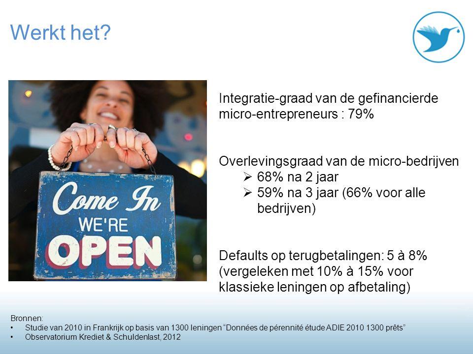Integratie-graad van de gefinancierde micro-entrepreneurs : 79% Overlevingsgraad van de micro-bedrijven  68% na 2 jaar  59% na 3 jaar (66% voor alle