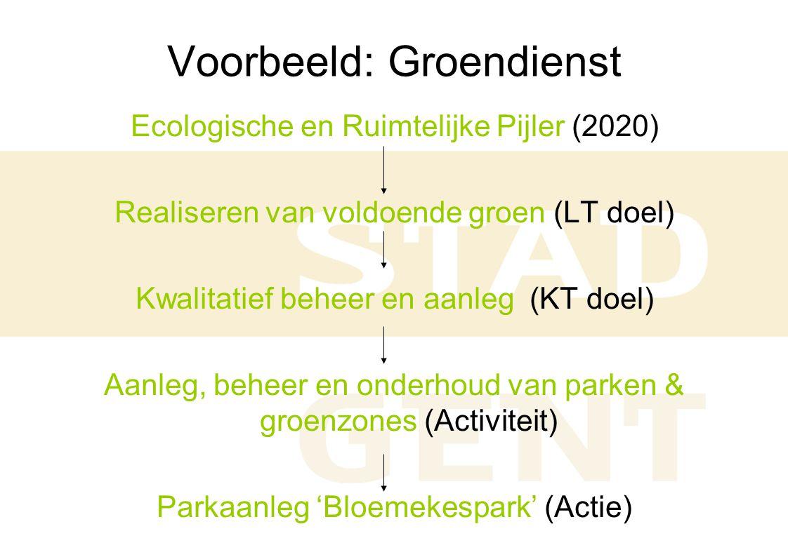 Voorbeeld: Groendienst Ecologische en Ruimtelijke Pijler (2020) Realiseren van voldoende groen (LT doel) Kwalitatief beheer en aanleg (KT doel) Aanleg