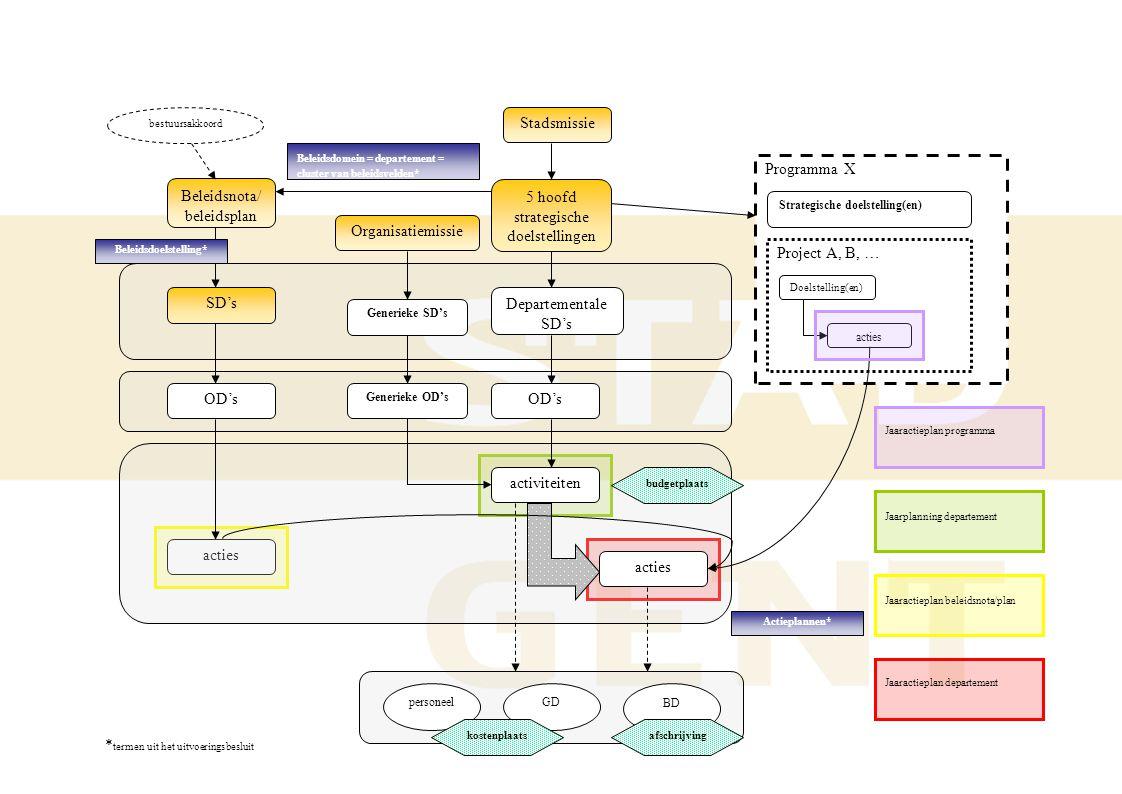 Programma X acties Stadsmissie SD's Strategische doelstelling(en) OD's 5 hoofd strategische doelstellingen acties Beleidsnota/ beleidsplan activiteite