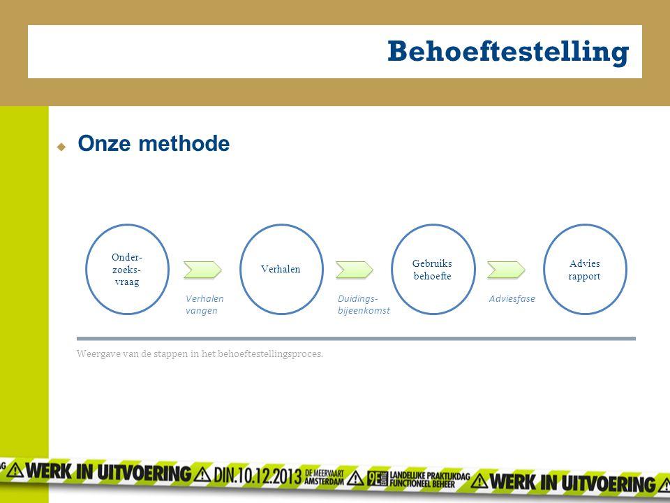 Behoeftestelling  Onze methode Verhalen Gebruiks behoefte Advies rapport Duidings- bijeenkomst AdviesfaseVerhalen vangen Onder- zoeks- vraag Weergave van de stappen in het behoeftestellingsproces.