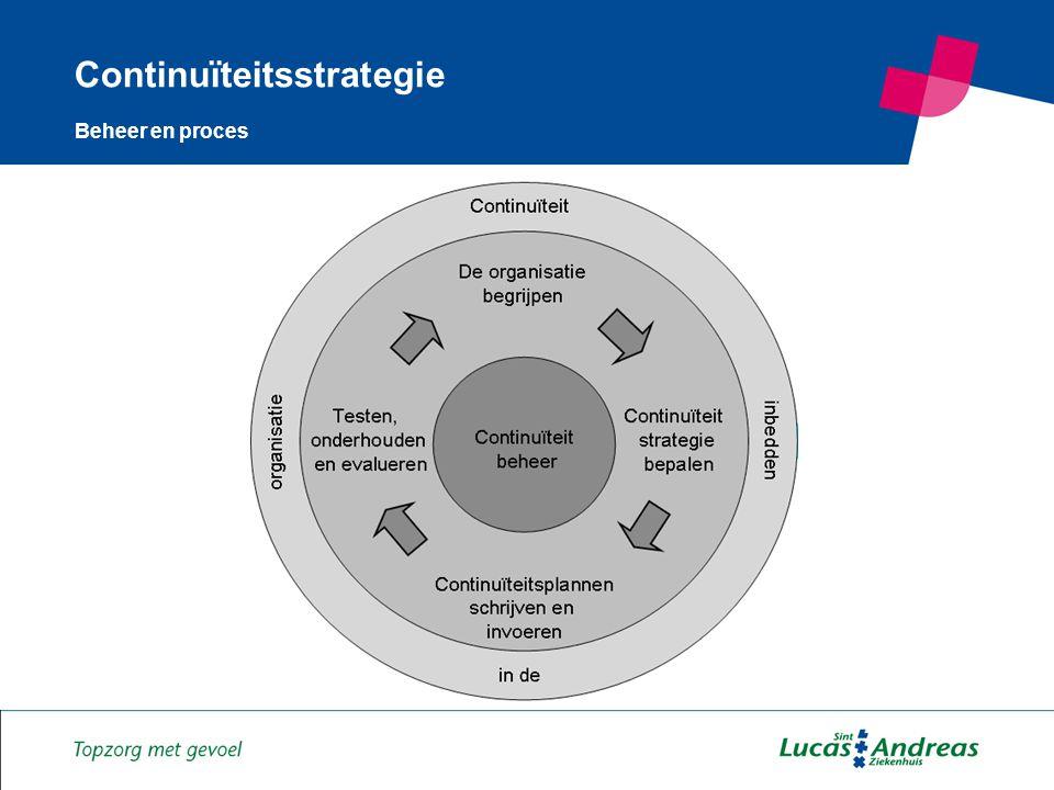 2 Continuïteitsstrategie Beheer en proces