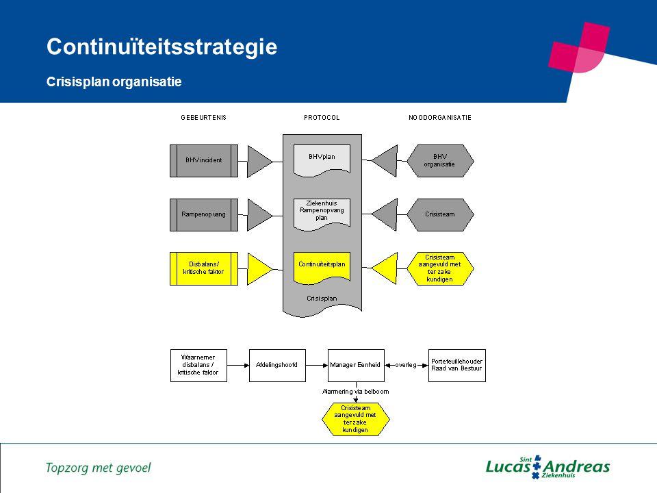 3 Continuïteitsstrategie Crisisplan organisatie