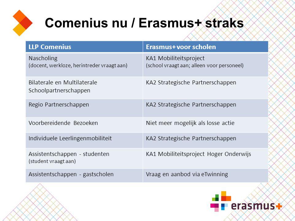 LLP ComeniusErasmus+ voor scholen Nascholing (docent, werkloze, herintreder vraagt aan) KA1 Mobiliteitsproject (school vraagt aan; alleen voor persone