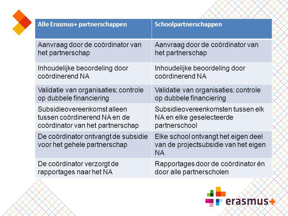 Alle Erasmus+ partnerschappenSchoolpartnerschappen Aanvraag door de coördinator van het partnerschap Inhoudelijke beoordeling door coördinerend NA Val