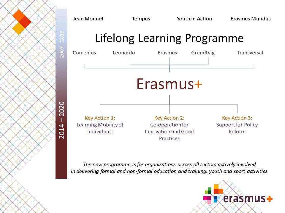 Deelnemende landen Erasmus+  34 programmalanden  EU-28  Noorwegen, IJsland, Liechtenstein, Zwitserland Turkije, Voormalige Joegoslavische Republiek Macedonië  Partnerlanden (beperkt tot bepaalde acties)