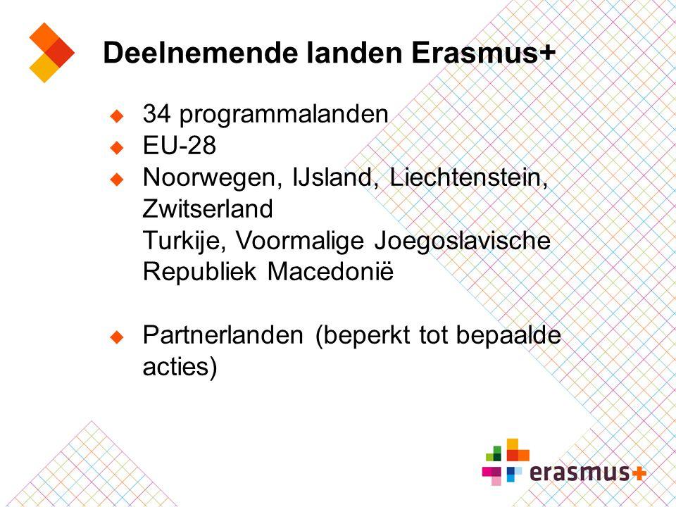 Deelnemende landen Erasmus+  34 programmalanden  EU-28  Noorwegen, IJsland, Liechtenstein, Zwitserland Turkije, Voormalige Joegoslavische Republiek