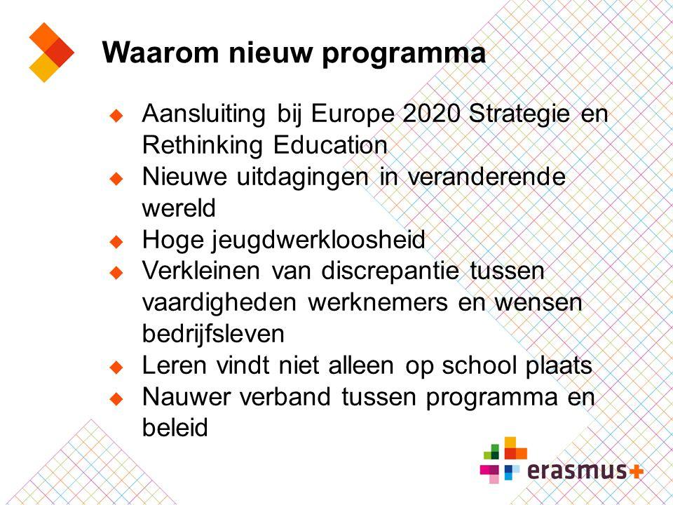 Erasmus+: meer impact  Institutionele benadering (organisatie in plaats van individu)  Nadruk op kwaliteit  Meer steun voor mobiliteit van personeel in alle onderwijssectoren (meer dan in LLP)  Samenwerking tussen alle onderwijs-, training- en jeugdsectoren, het bedrijfsleven en (semi-) overheid  Resultaten voor iedereen toegankelijk