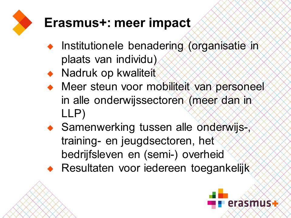 Erasmus+: meer impact  Institutionele benadering (organisatie in plaats van individu)  Nadruk op kwaliteit  Meer steun voor mobiliteit van personee