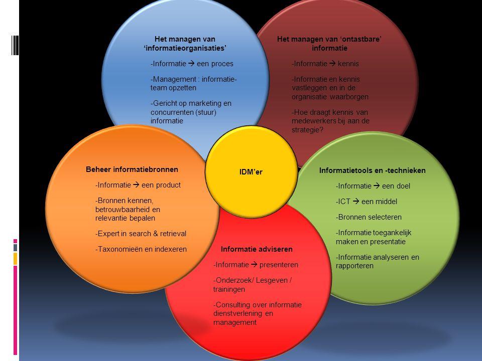 Het managen van 'ontastbare' informatie - Informatie  kennis - Informatie en kennis vastleggen en in de organisatie waarborgen - Hoe draagt kennis va