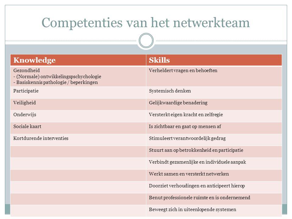 Competenties van het netwerkteam KnowledgeSkills Gezondheid - (Normale) ontwikkelingspschychologie - Basiskennis pathologie / beperkingen Verheldert v