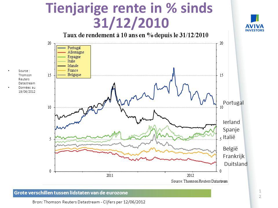 EVOLUTIE VAN DE RENTE 11 Basisrente (%) Tienjarige obligatierente (%) Bron: Thomson Reuters Datastream, cijfers per 12 juni 2012 Lage rentetarieven al