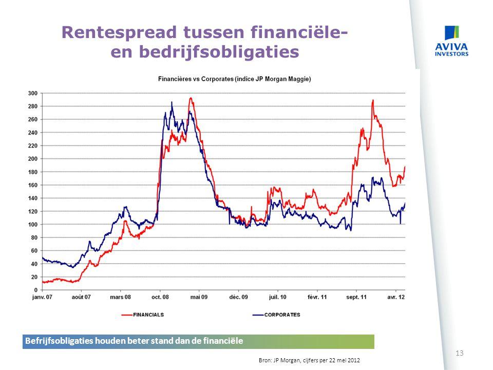 12 Source : Thomson Reuters Datastream Données au 19/06/2012 Portugal Ierland Spanje Italië Frankrijk Duitsland België Tienjarige rente in % sinds 31/